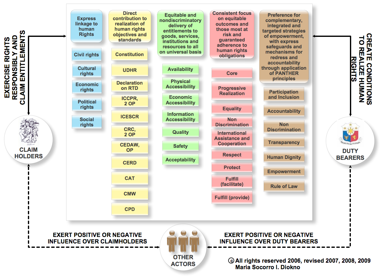 Figure 2. A human rights-based approach to development planning. [25]
